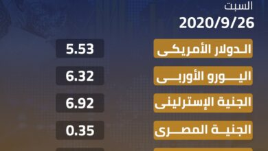 Photo of أسعار العملات الأجنبية والعربية مقابل الدينار الليبي
