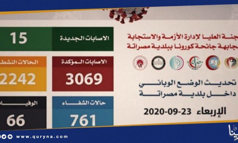 Photo of مصراته: ارتفاع حالات الوفاة إلى 66 حالة
