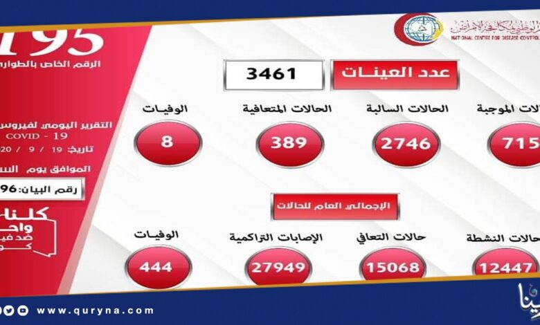 "Photo of 444 حالة وفاة و كوفيد "" 19 "" يهدد حياة الليبيين"