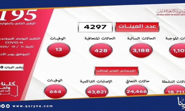 Photo of ارتفاع وفيات كورونا في ليبيا إلى 644 حالة