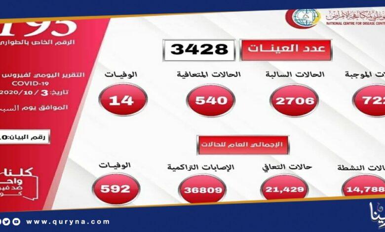 "Photo of ليبيا : 722 إصابة جديدة بكوفيد "" 19 """