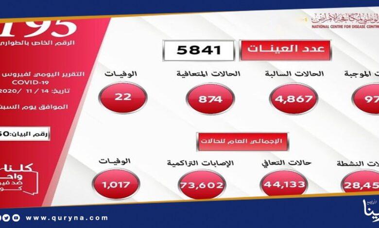 Photo of ليبيا تسجل 974 حالة إصابة جديدة بكورونا