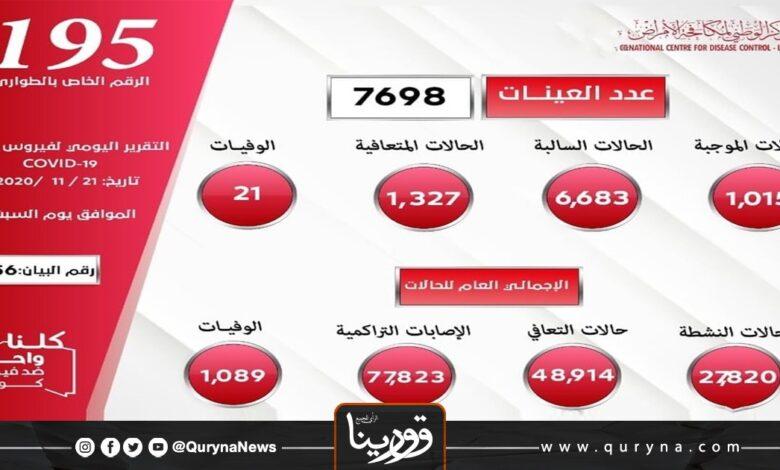 Photo of ليبيا تسجل 1015 إصابات جديدة بكورونا