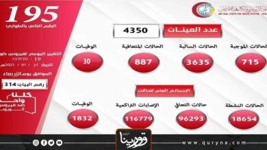 Photo of ليبيا تسجل 715 إصابة جديدة بكورونا والإجمالي 116779 حالة