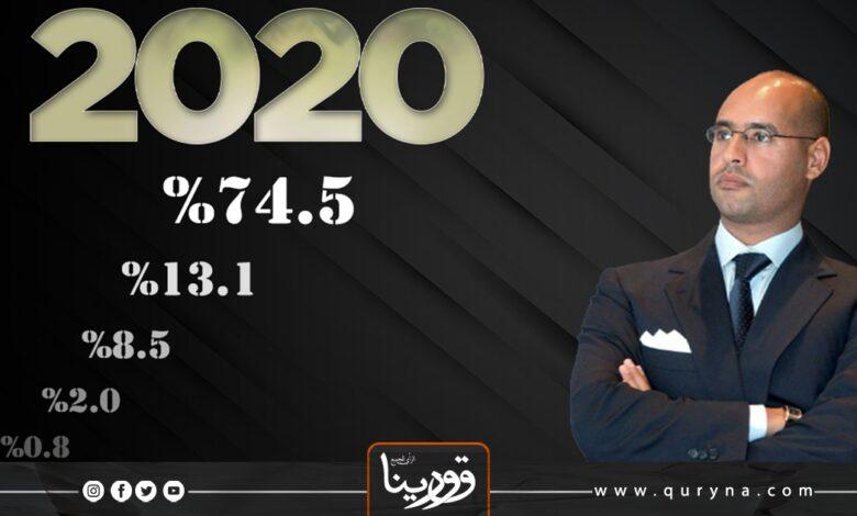 Photo of شعبية جارفة تقود د.سيف الإسلام للفوز بلقب شخصية العام 2020