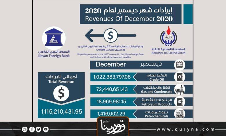 Photo of المؤسسة الوطنية للنفط تعلن عن إيرادات شهر ديسمبر الماضي