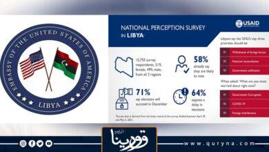 Photo of السفارة الأمريكية تؤكد أن 70% من الليبيين متفائلين بنجاح انتخابات ديسمبر ورغبتهم في انتخاب الحكومة المقبلة وطنية بحق