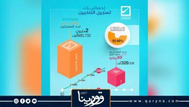 Photo of مفوضية الانتخابات: عدد المسجلين بمنظومة الانتخابات تجاوز مليونين ونصف المليون ناخب